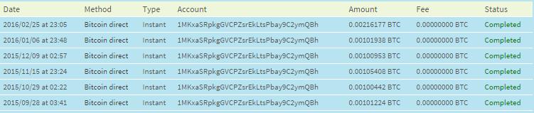 Ads4BTC Payouts