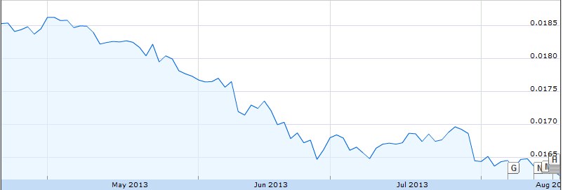 Falling Indian Rupee