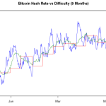Bitcoin Difficulty Tops 50,000,000,000 For First Time
