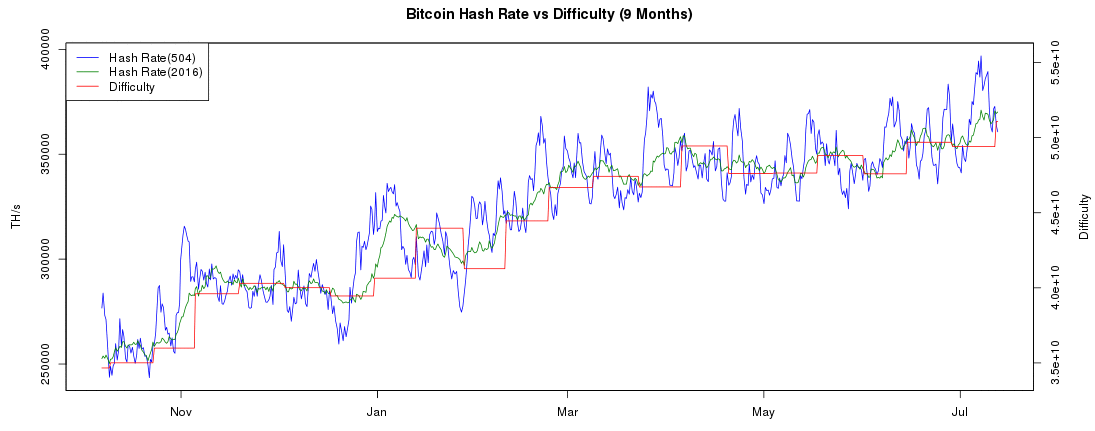 Bitcoin Difficulty