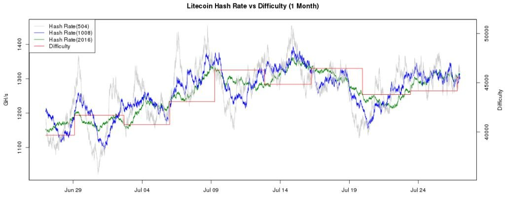 Litecoin Difficulty Rises Modestly