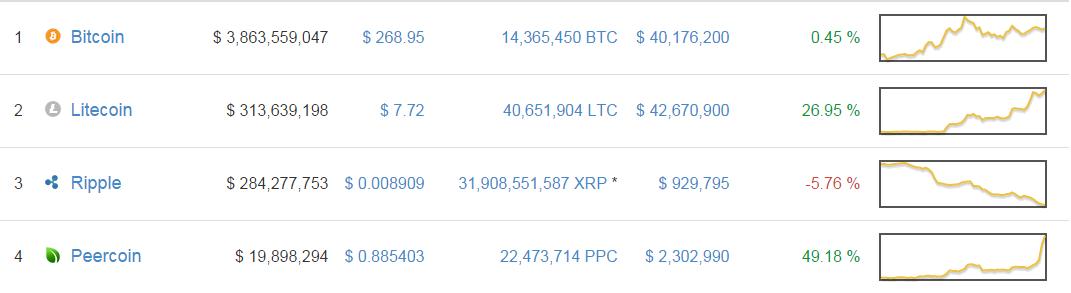 Litecoin Trading Volume Overtakes Bitcoin