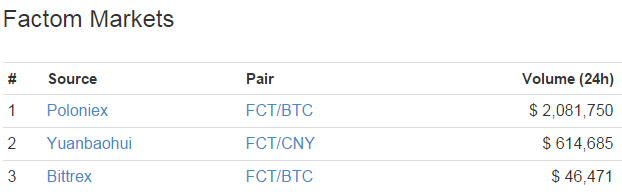Factom Exchange Volumes
