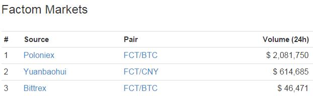 Factom Exchange Volumes