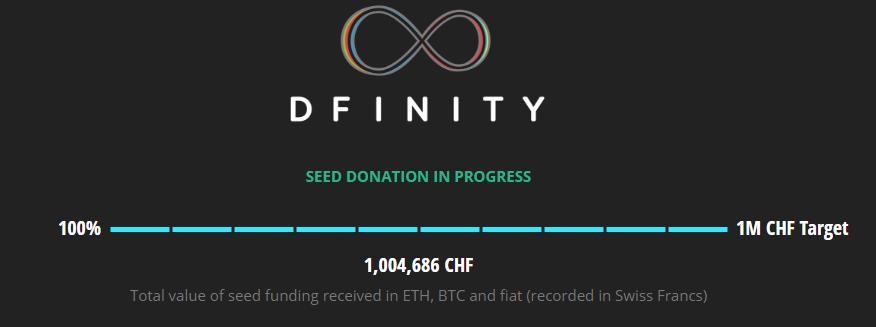 Dfinity 1M CHF Raise