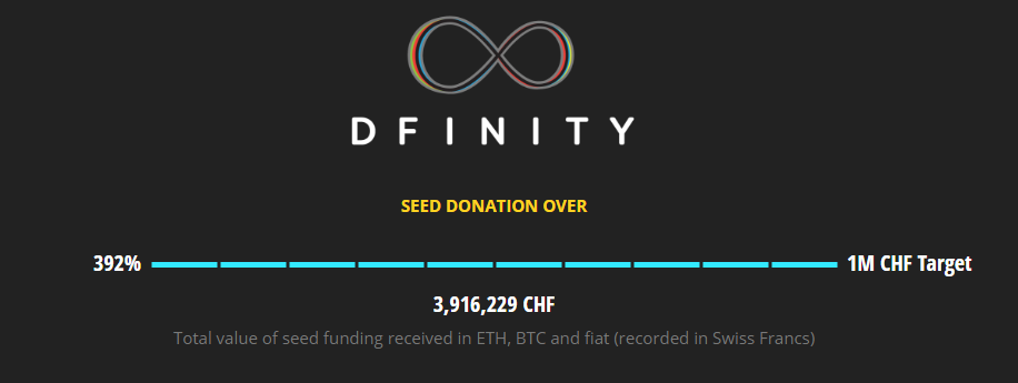 Dfinity Final Seed ICO Raise