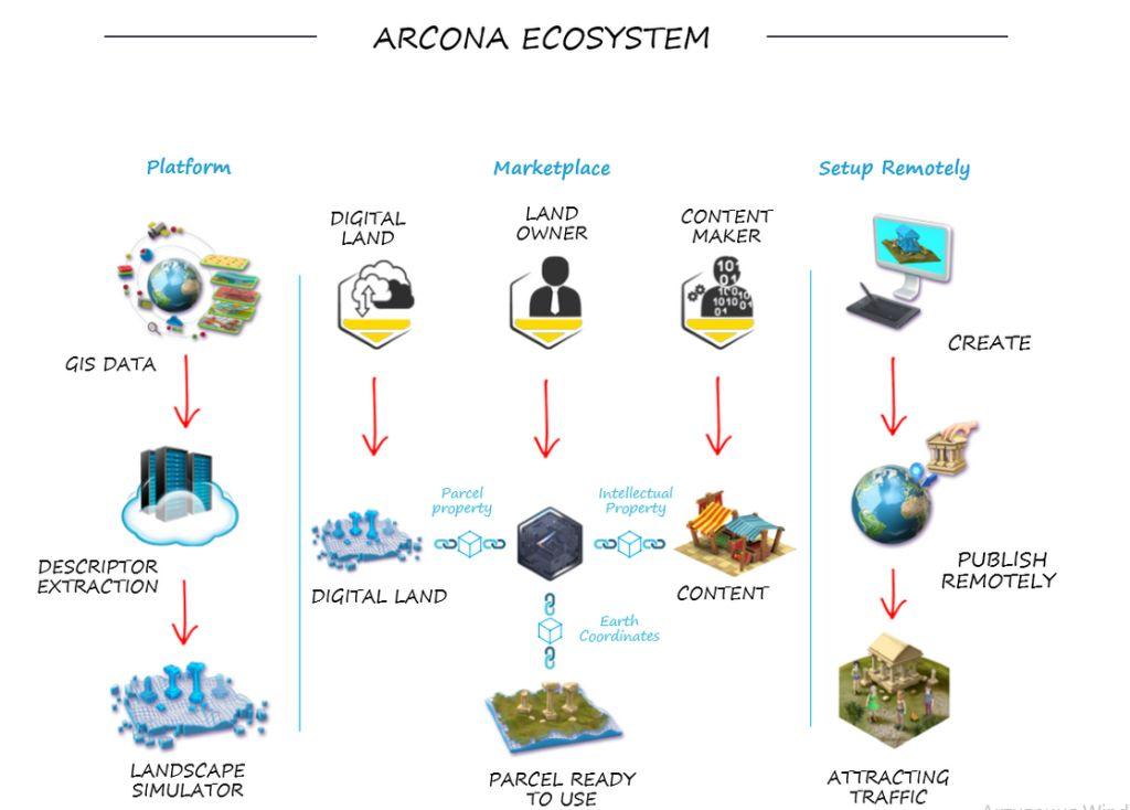 Arcona Ecosystem
