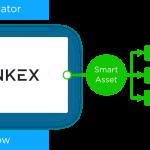 BankEx Aims to Help Banks Gain Liquidity on Assets via Blockchain