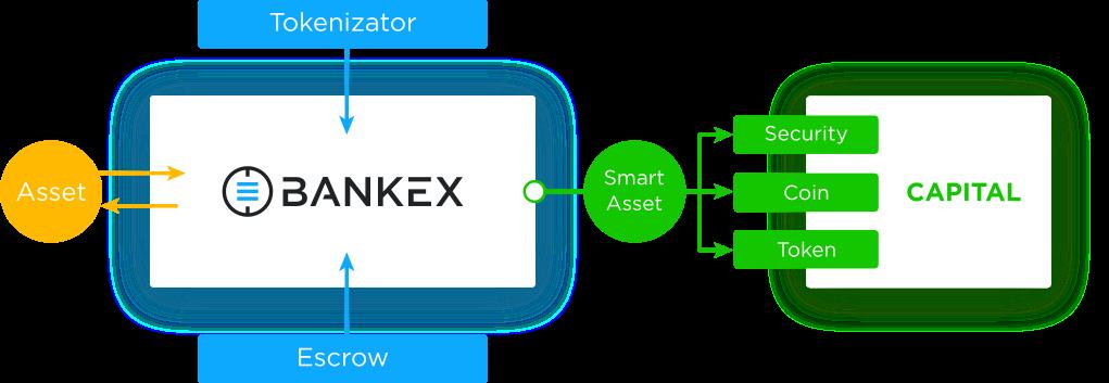 bankex-ecosystem