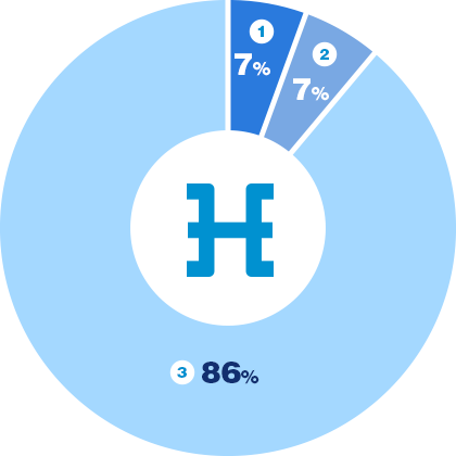 hdac distribution