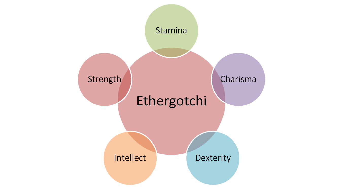 Ethergotchi Attributes in Aethia
