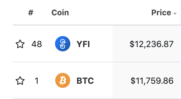 YFI price is currently more than BTC