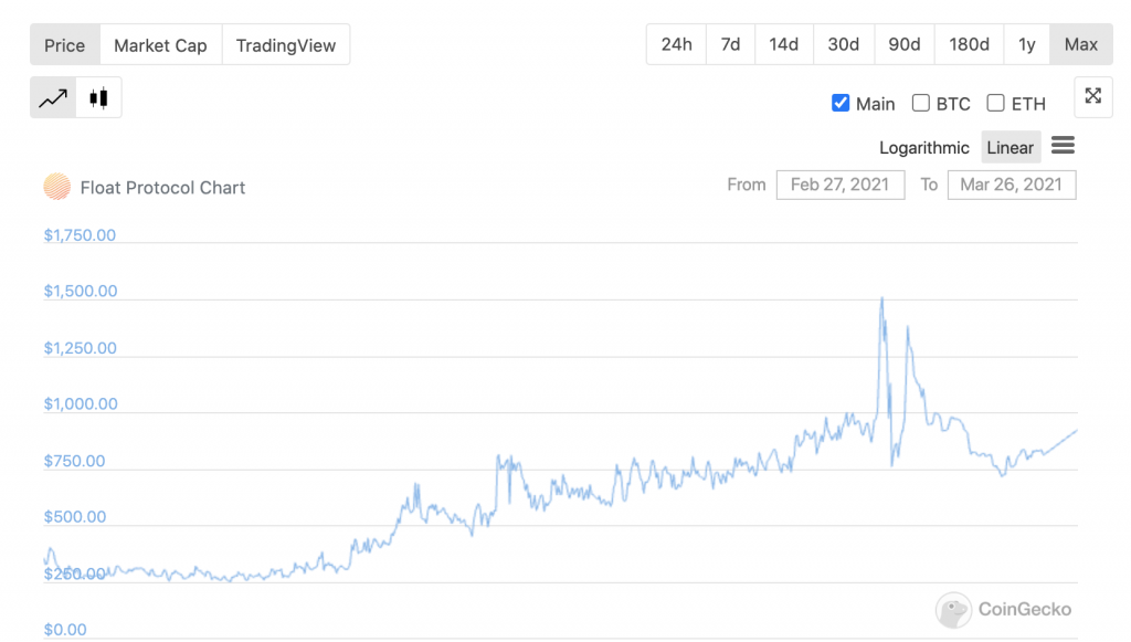 BANK price chart since launch