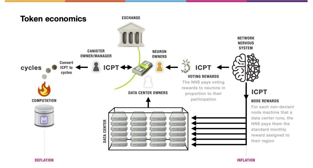 ICP tokenomics